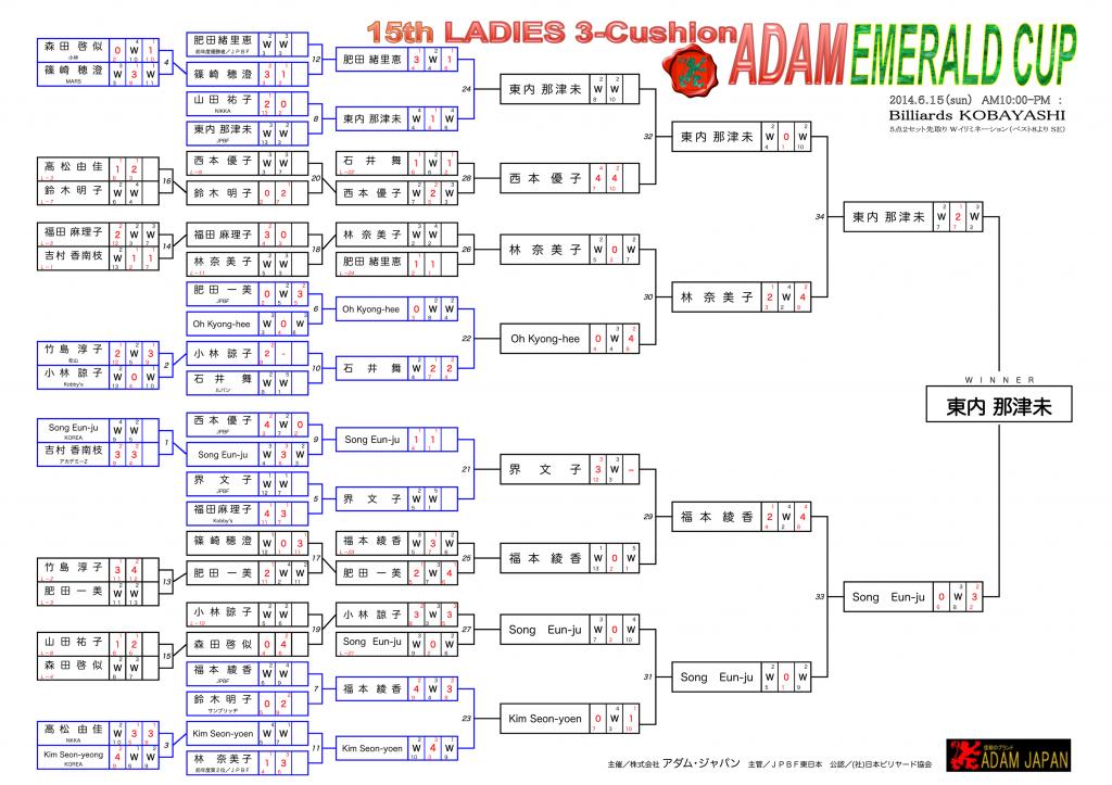 2014 エメラルドカップ