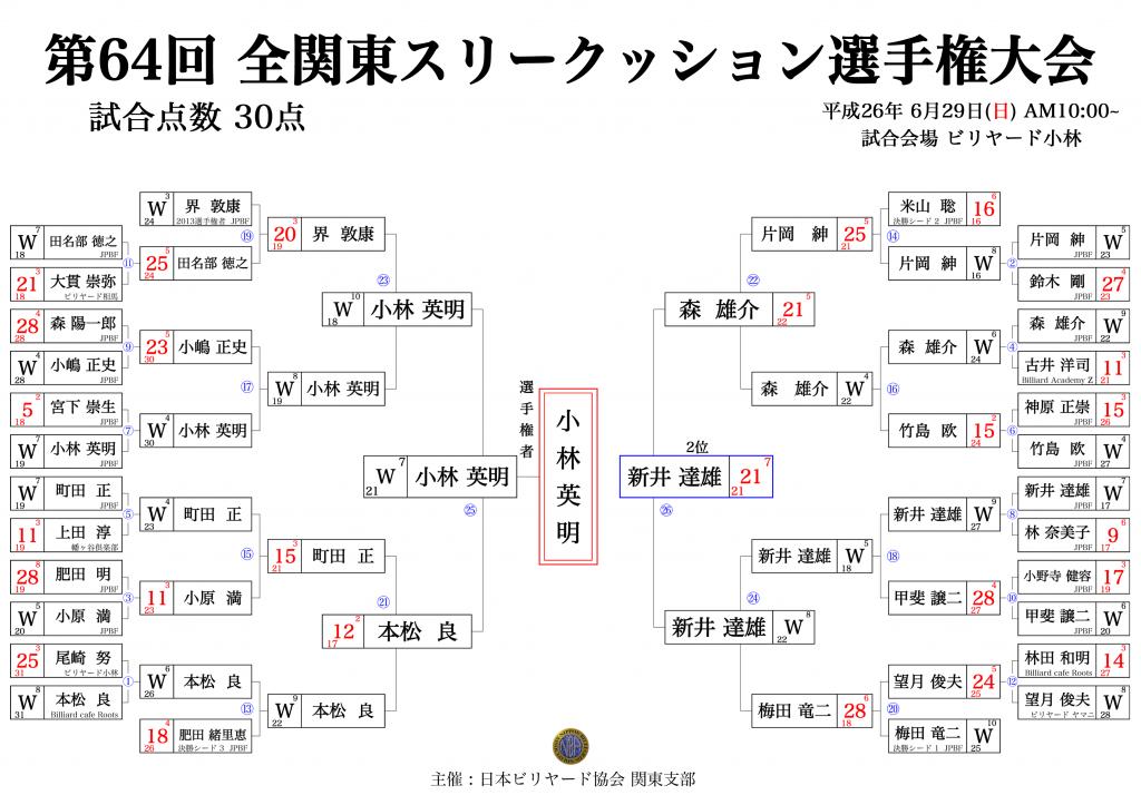2014 関東選手権(提供:carom seminar様)